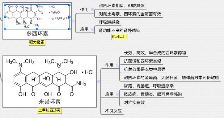 32.2四环素类:多西环素、米诺环素.png